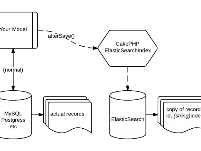 What Is Elastic Search