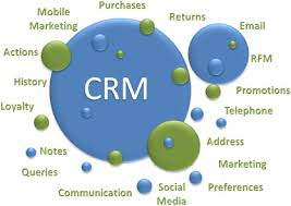 How To Know You're Getting The Right Ecommerce CRM Software