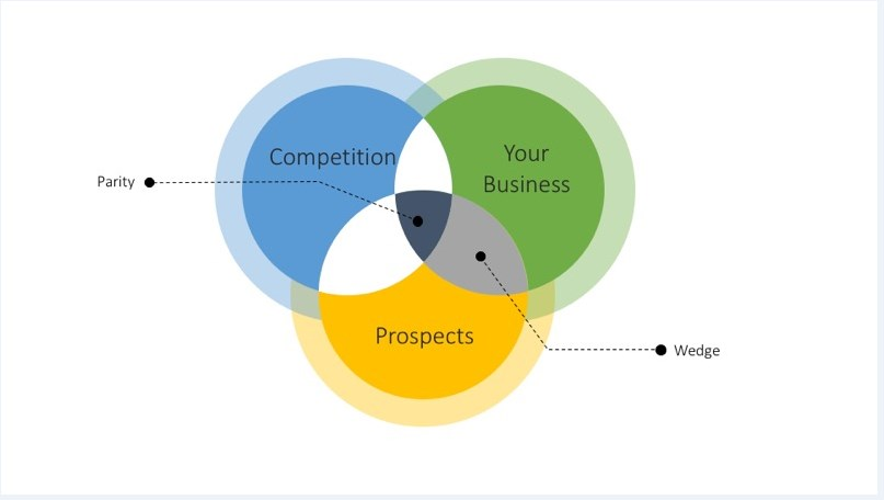 Why Businesses Struggle To Communicate Adequately Their Value Proposition